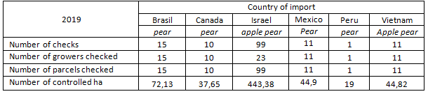Pcfruit as Authorized Service Provider (ASP) for export of apples and pears to third countries