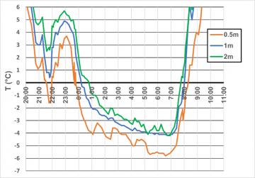 Nachtvorst: warmtebalans en weertypes